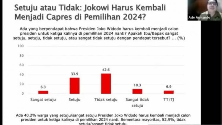 CuplikCom-SMRC-Mayoritas-Warga-Tak-Setuju-Jabatan-Presiden-Jokowi-3-Periode-20062021192150-20210620_191613.jpg