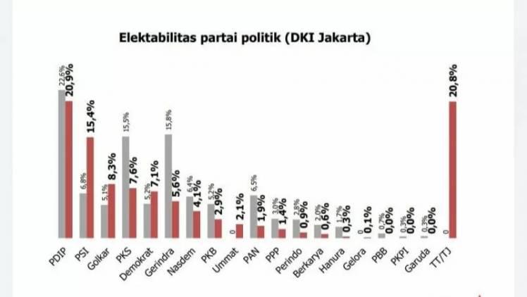 CuplikCom-Survei-PDI-Perjuangan-Dan-PSI-Masih-Kuasai-DKI-Jakarta-17042021093312-20210417_092520.jpg